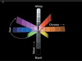 Esquema de cor Munsell
